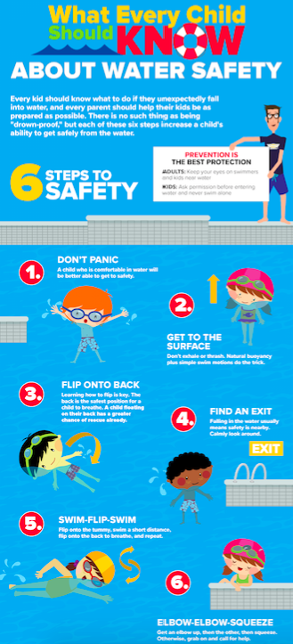 Water safety for kids steps to foss swim school